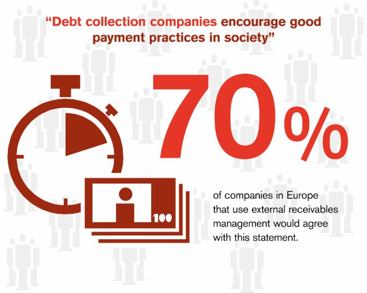 70% of the companies in Europe that use external receivables management would agree with this statement, that